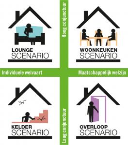 SociaalWonen2030 Scenario's